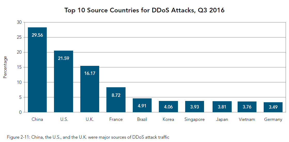 Top 10 Source Countries for DDoS Attacks, Q3 2016
