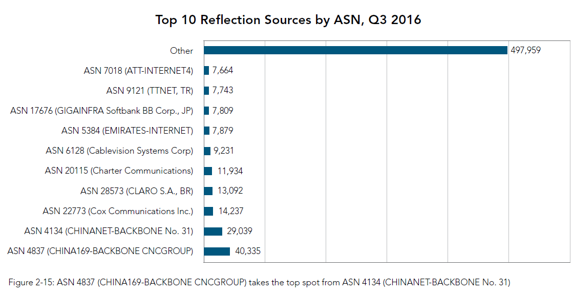 Top 10 Reflection Sources by ASN, Q3 2016