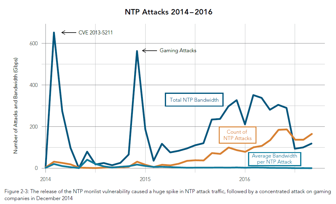 NTP Attacks 2014-2016