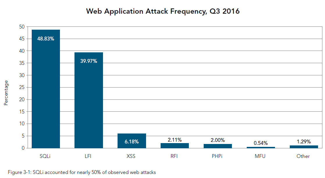 Web Application Attack Frequency, Q3 2016