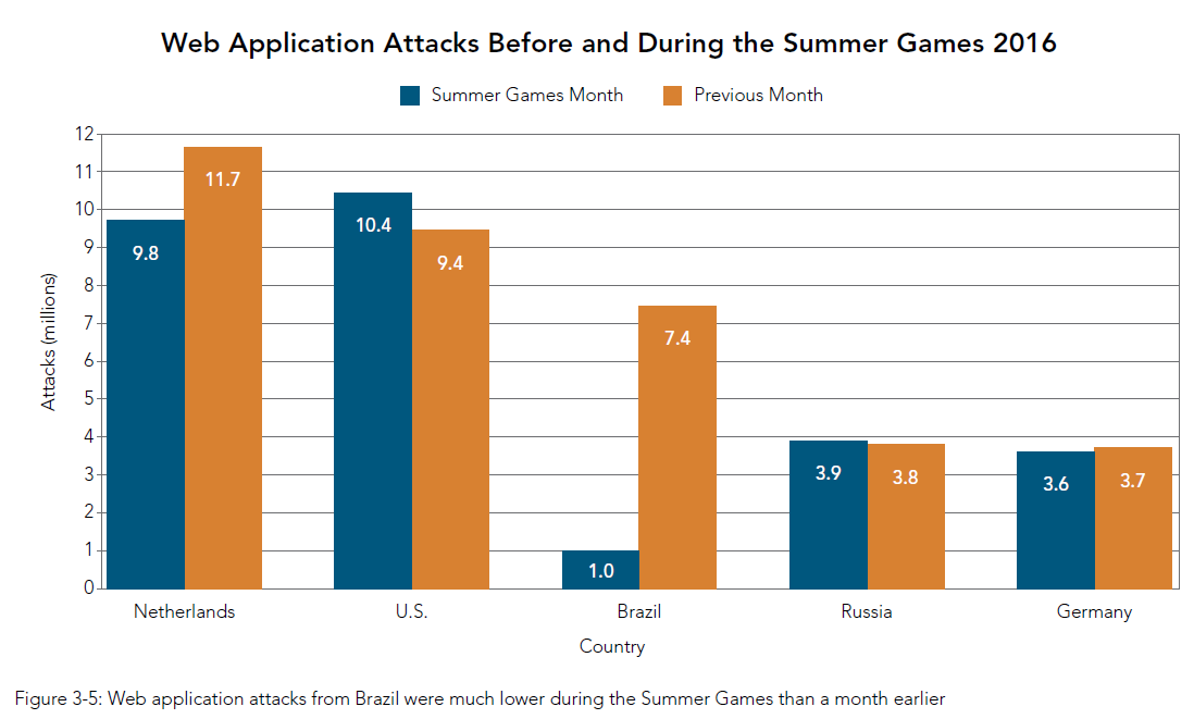 Web Application Attacks Before and During the Summer Games 2016